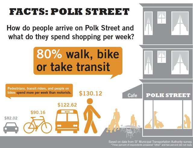 get more bike lanes on Polk Street