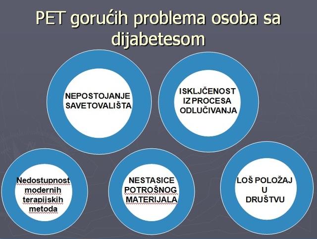 PLAVI KRUG - Udruzenje za borbu protiv dijabetesa BLUE CIRCLE - Diabetes association
