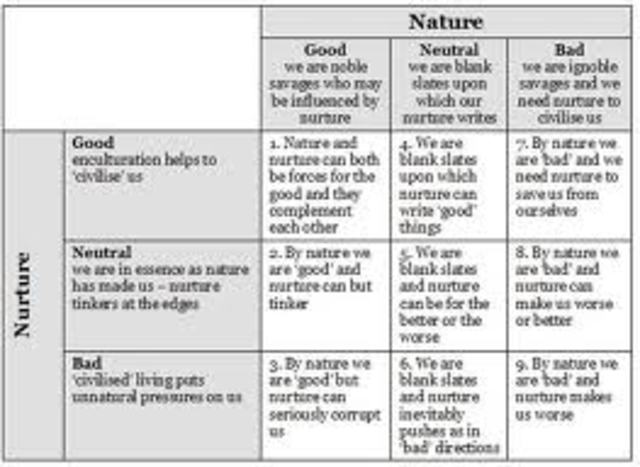 evaluation of nature nurture debate essays D1: evaluate how nature and nurture may affect the physical, intellectual, emotional and social development for two life stages of an individual infants.