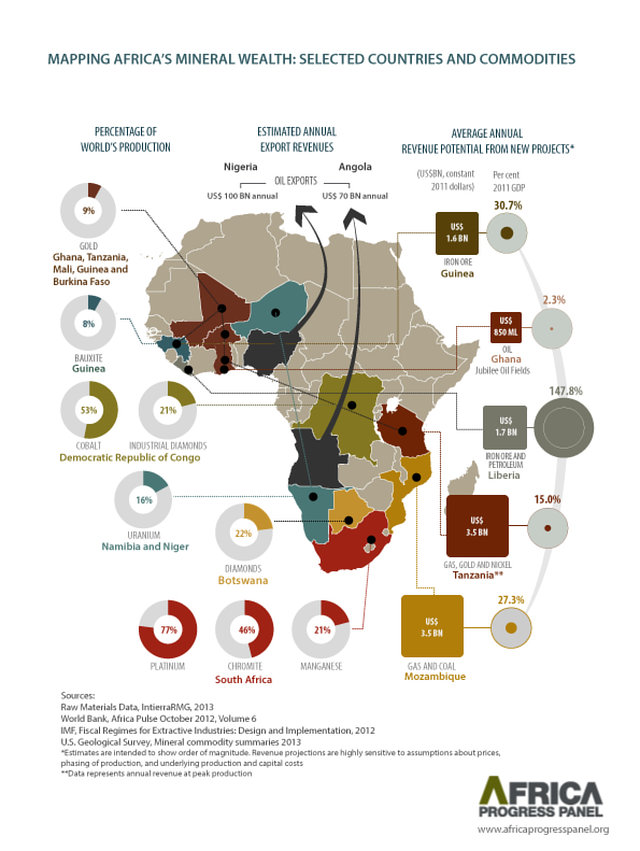 Developing Countries Rich In Natural Resources