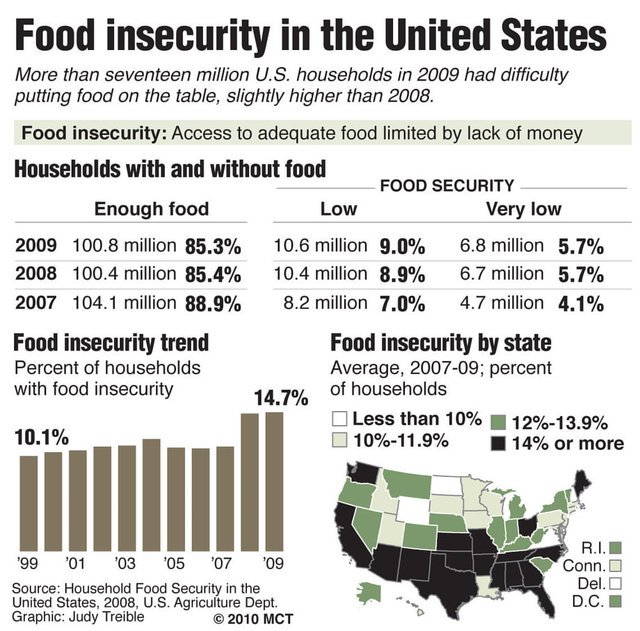 child hunger in the united states